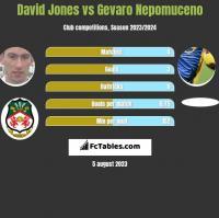 David Jones vs Gevaro Nepomuceno h2h player stats