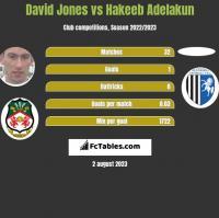 David Jones vs Hakeeb Adelakun h2h player stats