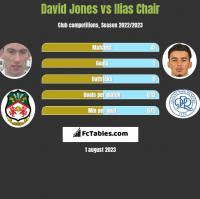 David Jones vs Ilias Chair h2h player stats