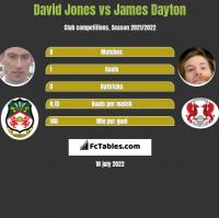 David Jones vs James Dayton h2h player stats