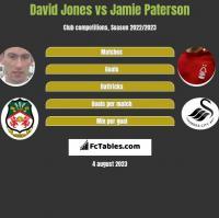 David Jones vs Jamie Paterson h2h player stats