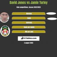 David Jones vs Jamie Turley h2h player stats