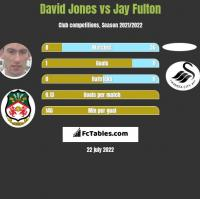 David Jones vs Jay Fulton h2h player stats