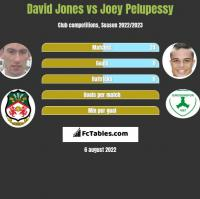 David Jones vs Joey Pelupessy h2h player stats
