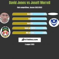 David Jones vs Joseff Morrell h2h player stats