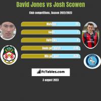 David Jones vs Josh Scowen h2h player stats