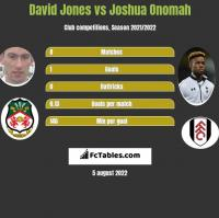 David Jones vs Joshua Onomah h2h player stats