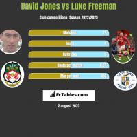 David Jones vs Luke Freeman h2h player stats