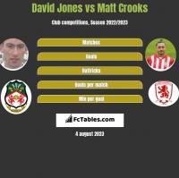 David Jones vs Matt Crooks h2h player stats