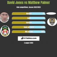 David Jones vs Matthew Palmer h2h player stats