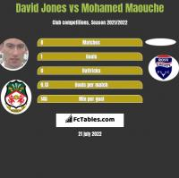David Jones vs Mohamed Maouche h2h player stats