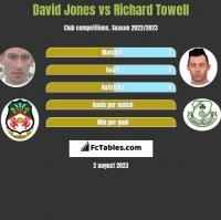 David Jones vs Richard Towell h2h player stats