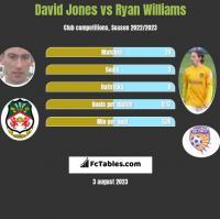 David Jones vs Ryan Williams h2h player stats
