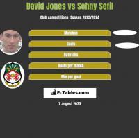 David Jones vs Sohny Sefil h2h player stats