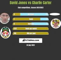 David Jones vs Charlie Carter h2h player stats