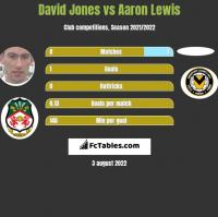 David Jones vs Aaron Lewis h2h player stats