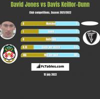 David Jones vs Davis Keillor-Dunn h2h player stats