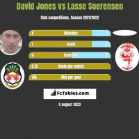 David Jones vs Lasse Soerensen h2h player stats