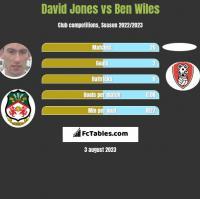 David Jones vs Ben Wiles h2h player stats