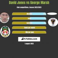 David Jones vs George Marsh h2h player stats