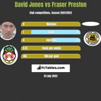 David Jones vs Fraser Preston h2h player stats