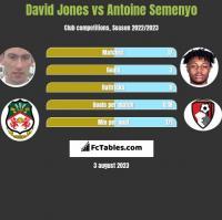 David Jones vs Antoine Semenyo h2h player stats