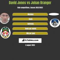 David Jones vs Johan Branger h2h player stats