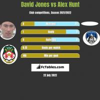 David Jones vs Alex Hunt h2h player stats