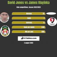 David Jones vs James Olayinka h2h player stats