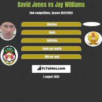 David Jones vs Jay Williams h2h player stats