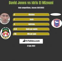 David Jones vs Idris El Mizouni h2h player stats
