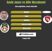 David Jones vs Alfie Mccalmont h2h player stats