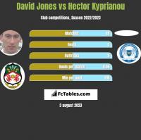 David Jones vs Hector Kyprianou h2h player stats
