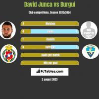 David Junca vs Burgui h2h player stats
