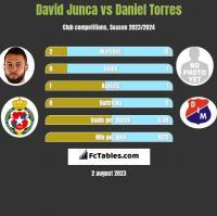 David Junca vs Daniel Torres h2h player stats