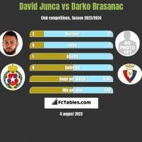 David Junca vs Darko Brasanac h2h player stats