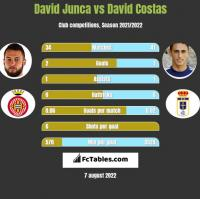 David Junca vs David Costas h2h player stats
