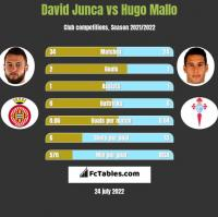 David Junca vs Hugo Mallo h2h player stats