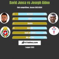 David Junca vs Joseph Aidoo h2h player stats