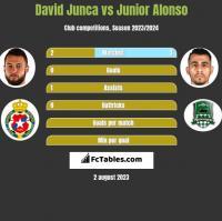 David Junca vs Junior Alonso h2h player stats