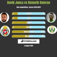 David Junca vs Kenneth Omeruo h2h player stats