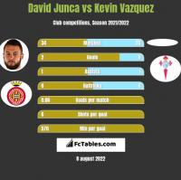 David Junca vs Kevin Vazquez h2h player stats