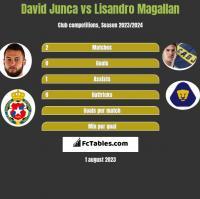 David Junca vs Lisandro Magallan h2h player stats