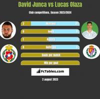 David Junca vs Lucas Olaza h2h player stats