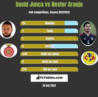 David Junca vs Nestor Araujo h2h player stats