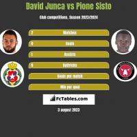 David Junca vs Pione Sisto h2h player stats