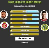 David Junca vs Robert Mazan h2h player stats