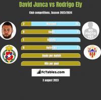 David Junca vs Rodrigo Ely h2h player stats