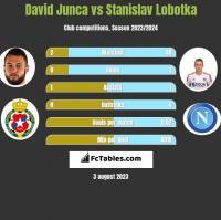David Junca vs Stanislav Lobotka h2h player stats