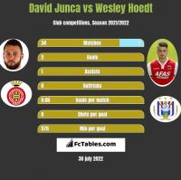 David Junca vs Wesley Hoedt h2h player stats